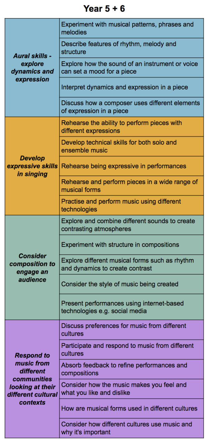 Australia Primary Music Curriculum - Year 5 + 6