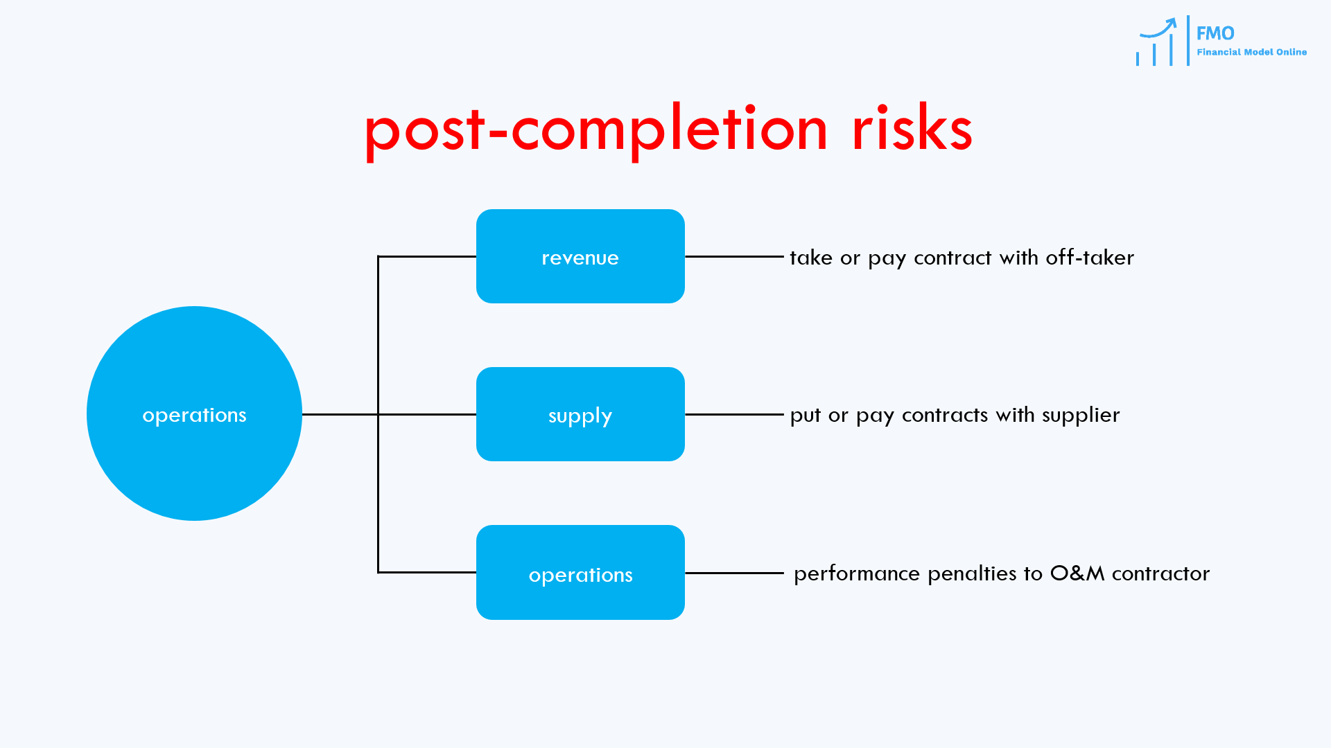 post-completion risks in project finance