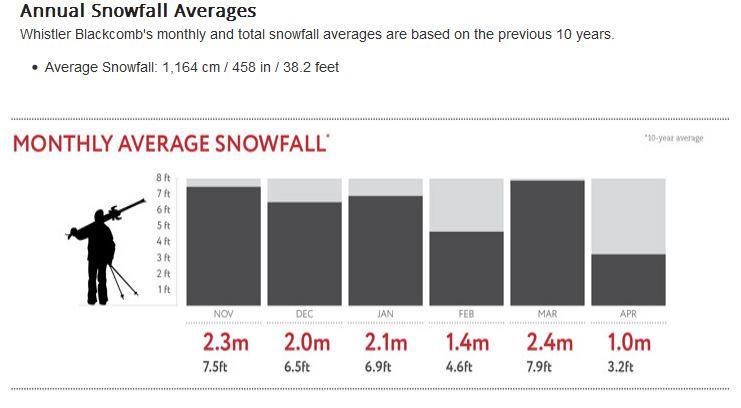 Whistler 10 year snowfall stats
