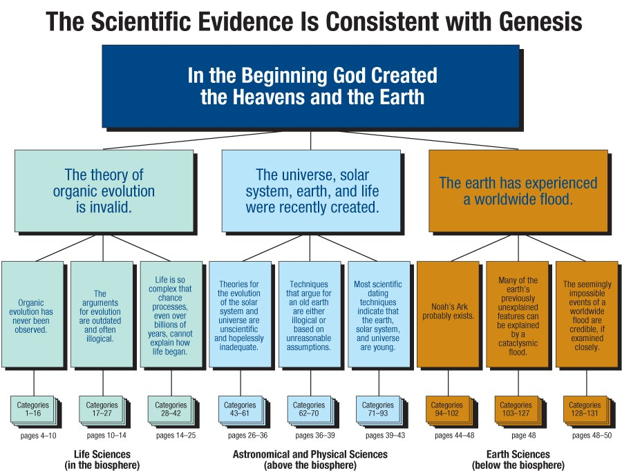 Scientific Evidence is Consistent with Genesis