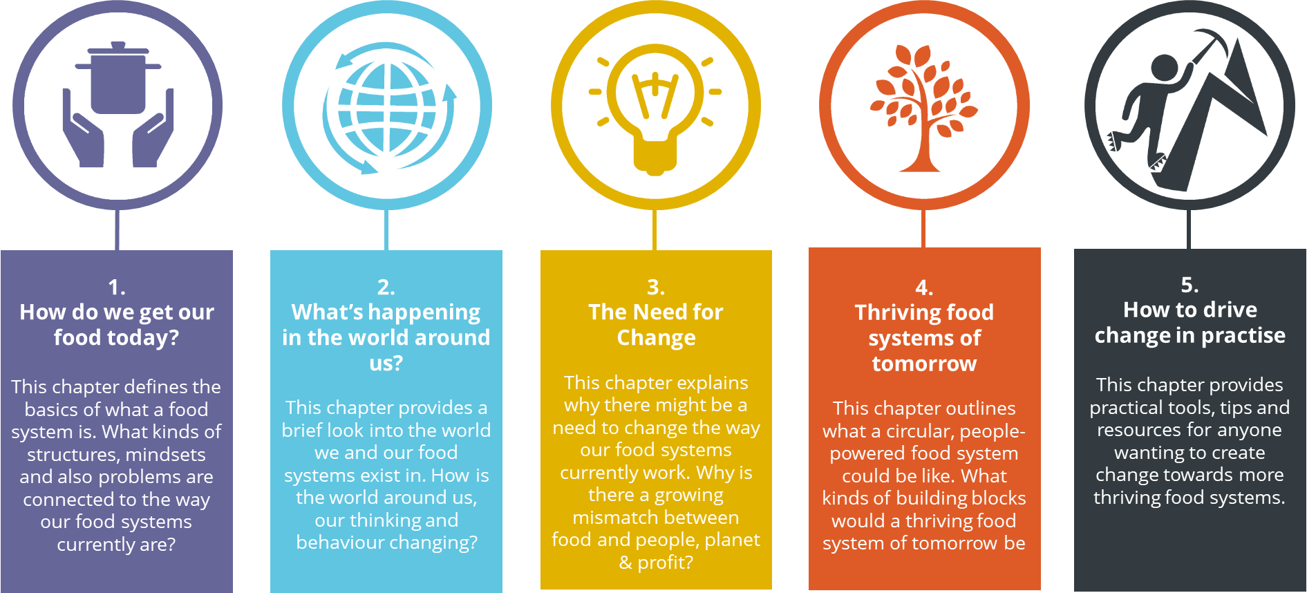 Playbook for Thriving Food Systems | Invenire Academy