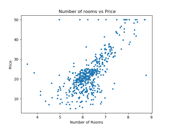 Number of Rooms vs Price