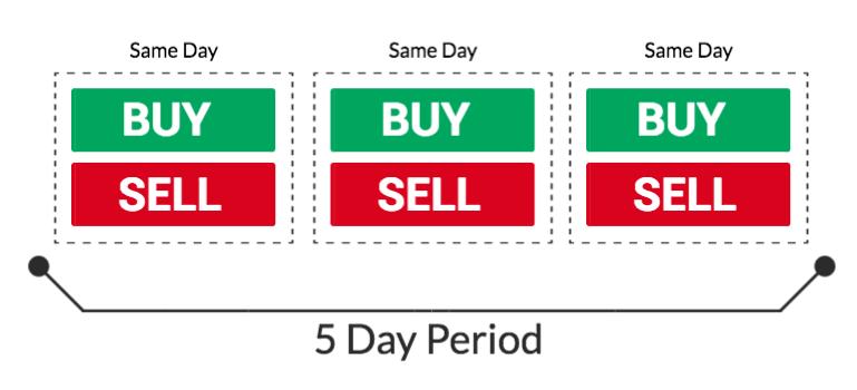 pattern day trader pdt rule definition