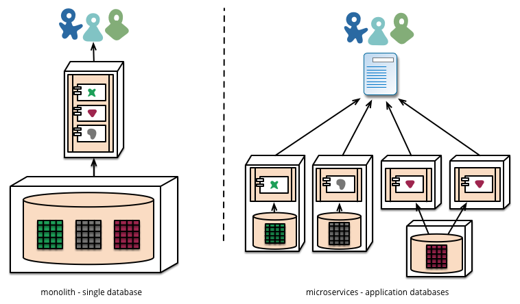I have found one awesome image that represent difference between monolith and microservice apps