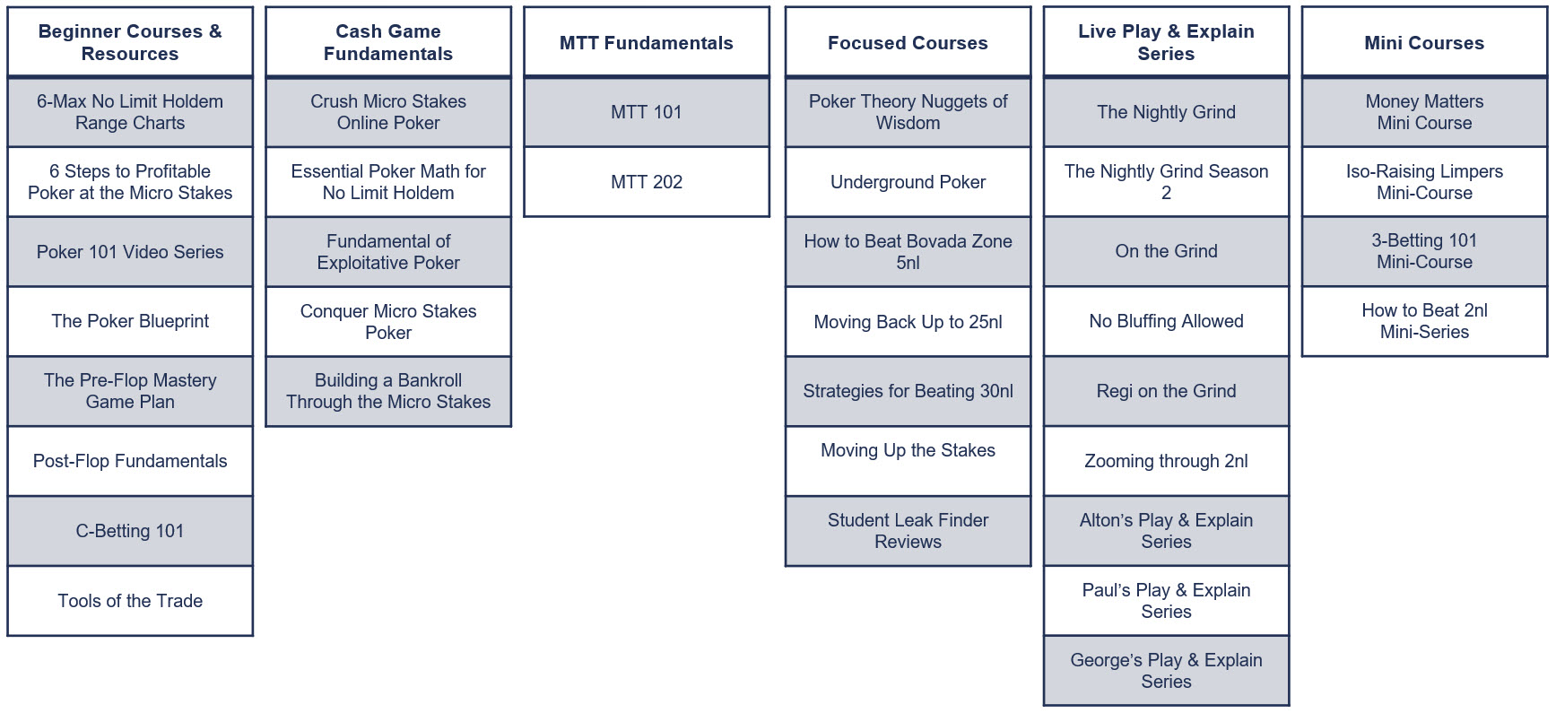 MicroGrinder Poker School Course Map