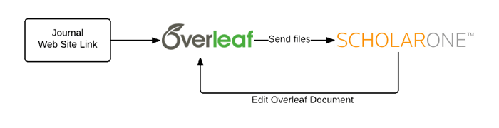 Overleaf ScholarOne integration workflow diagram
