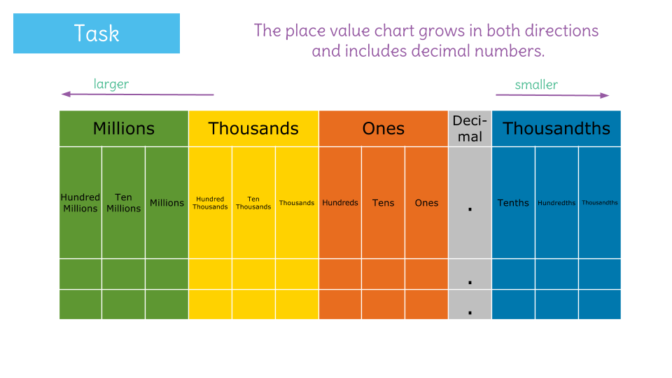 Read and write decimals to the thousandths place in words and – Decimal Place Value Chart