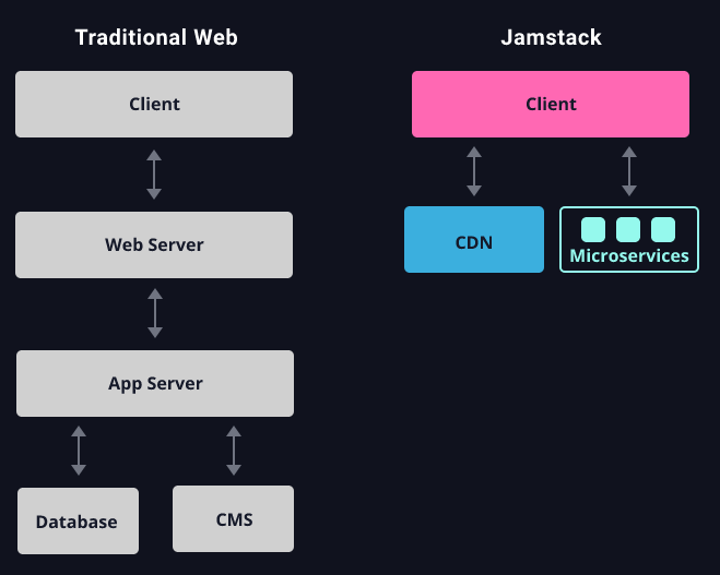 diagram of traditional web and diagram of jamstack
