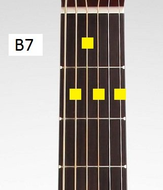 Blues Progressions In E - the B7 Chord