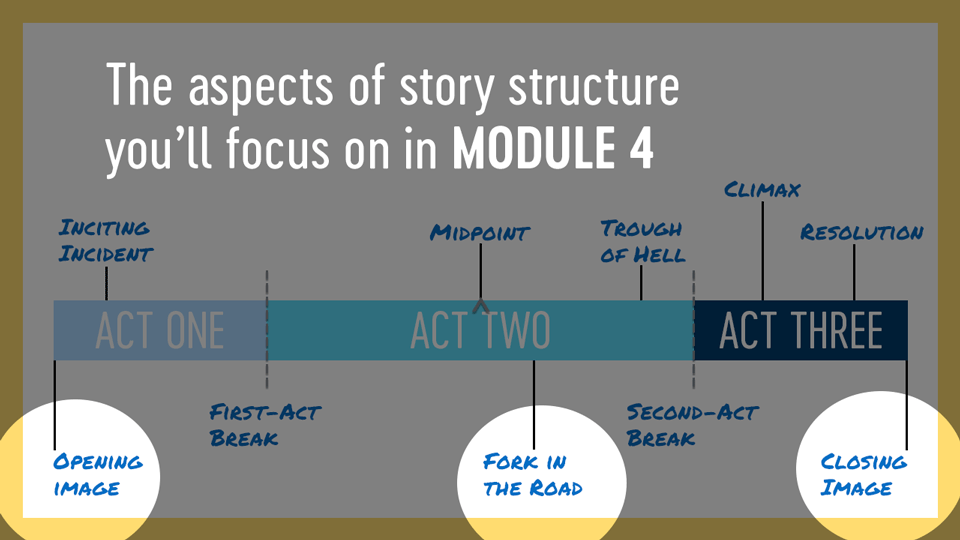 In Module 4, you'll learn about opening and closing images as well as the fork in the road
