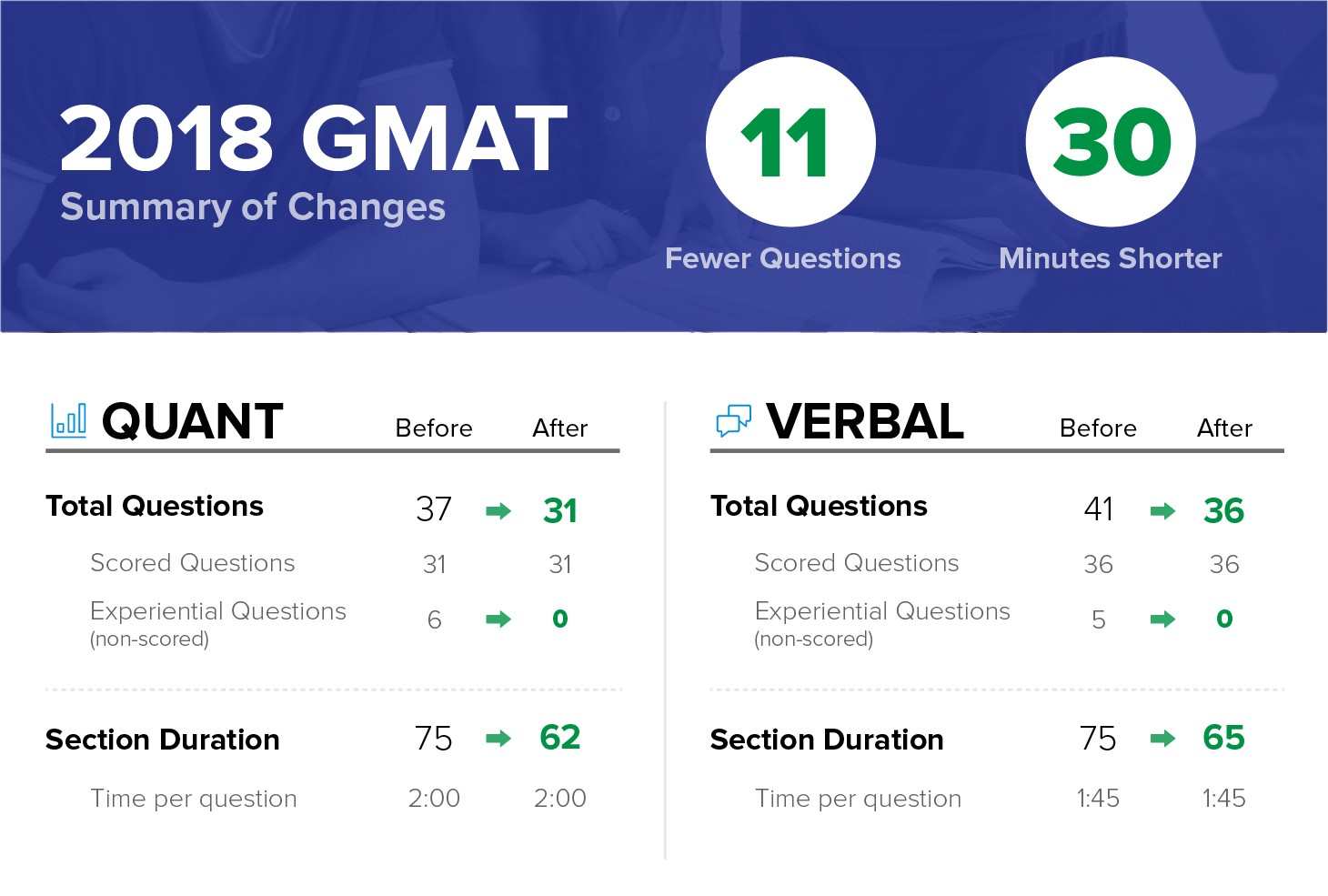 2018-gmat-changes-infographic