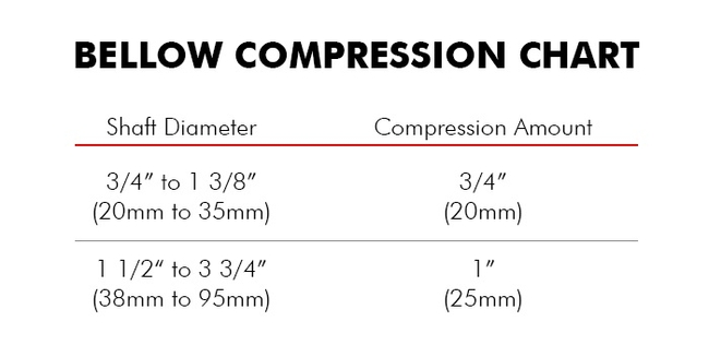 Bellow compression chart