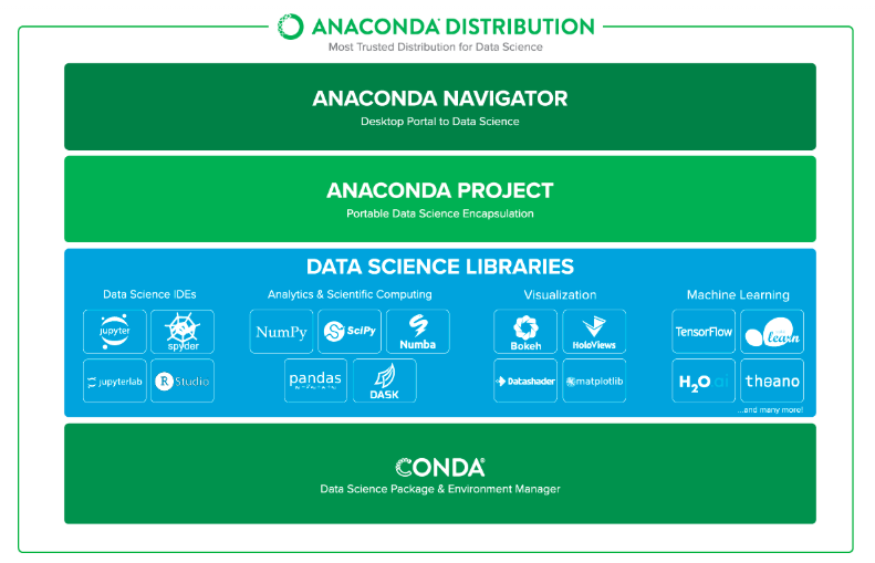 Anaconda - Data science specific distribution