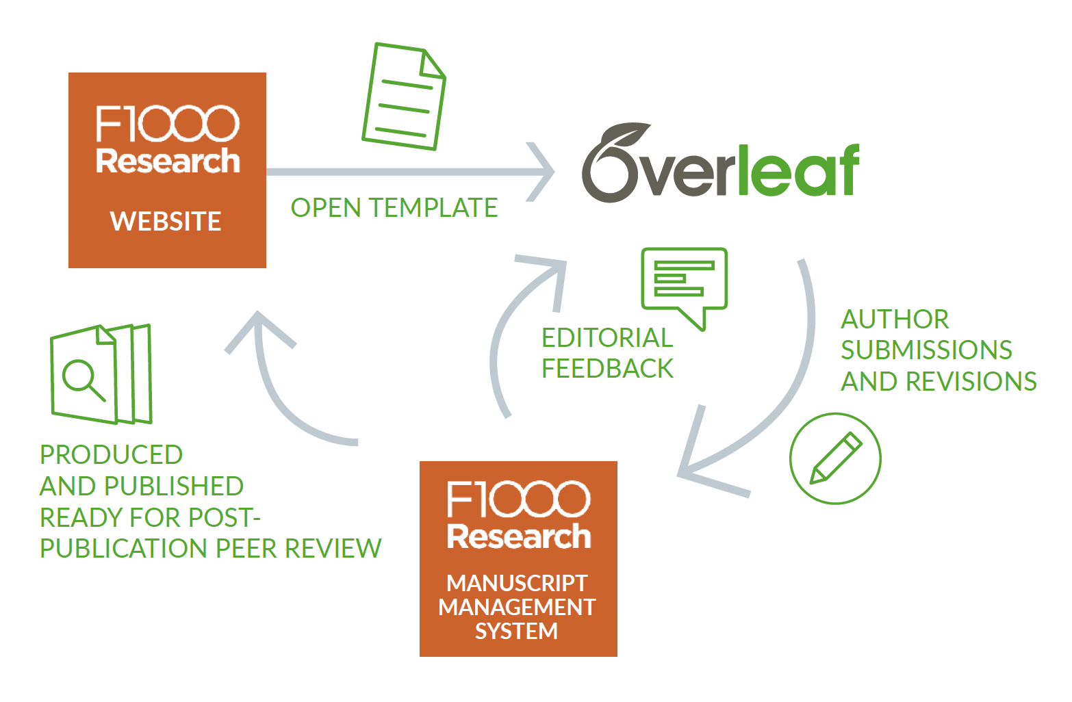 Overleaf Link and Workflow Diagram with F1000Research