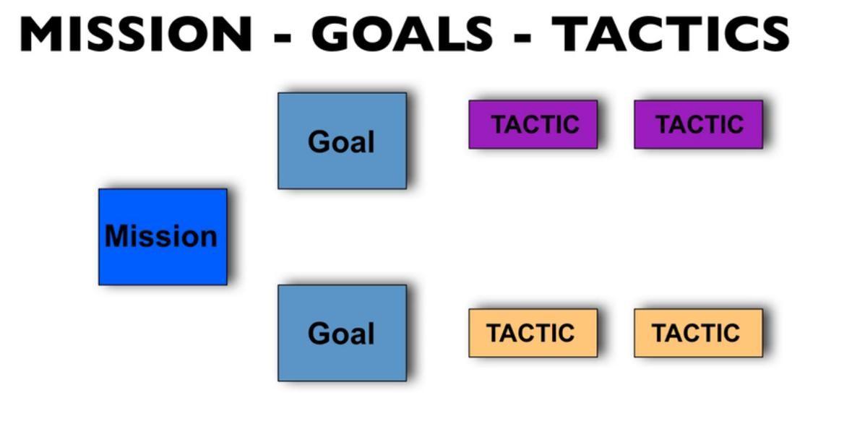Mission-Goal- Tactic