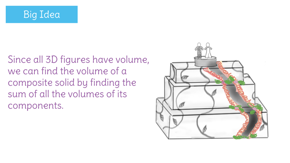 how to find the volume of a composite solid