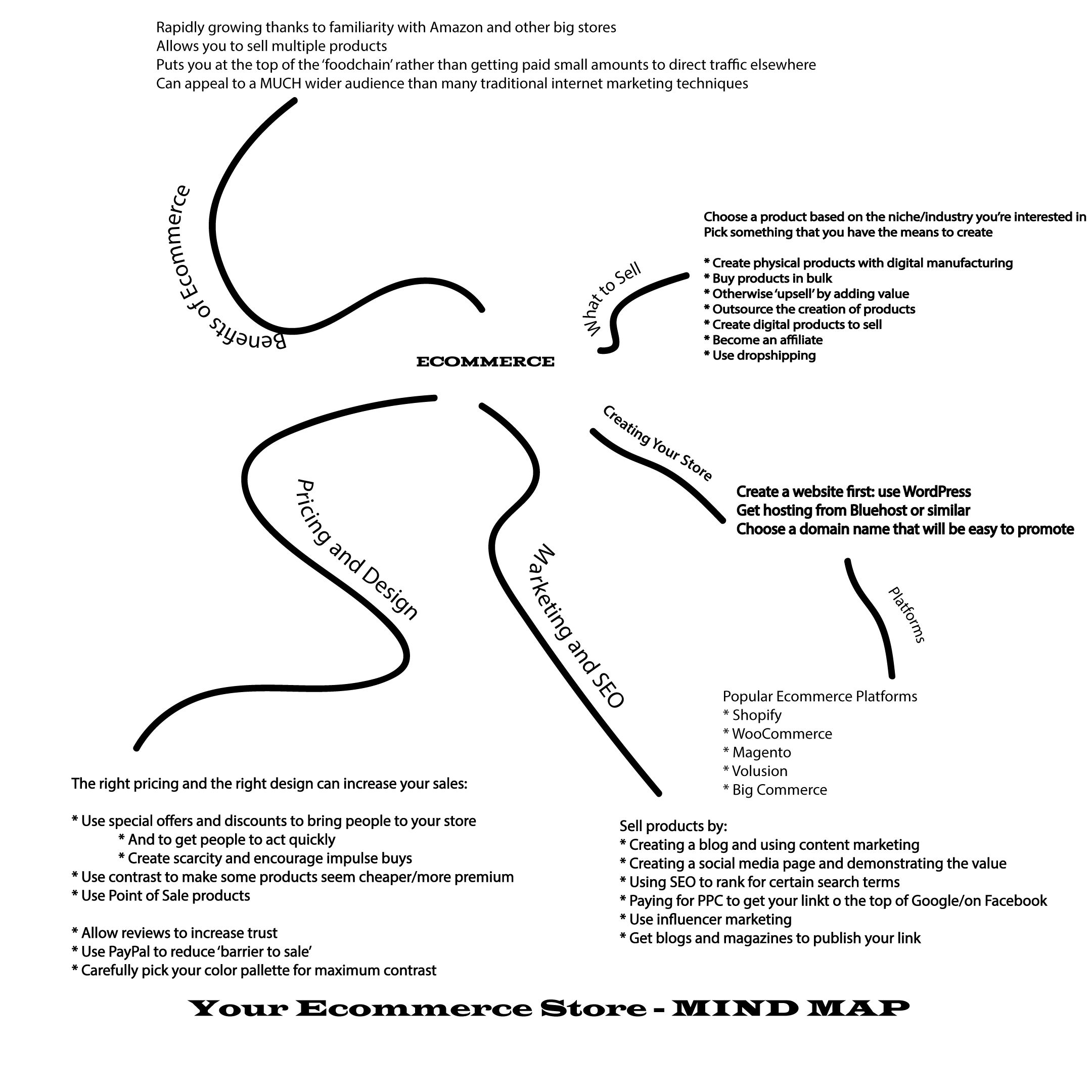 MIND MAP – YOUR ECOMMERCE STORE