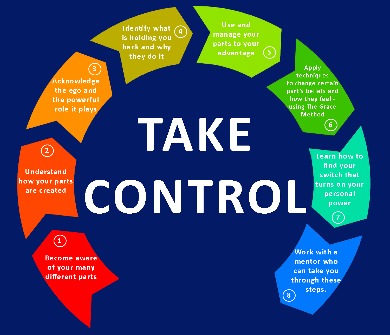 8 Steps to Taking Control