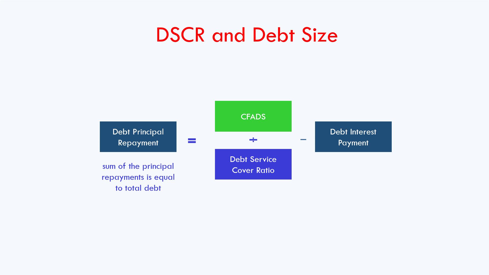 debt sizing formula