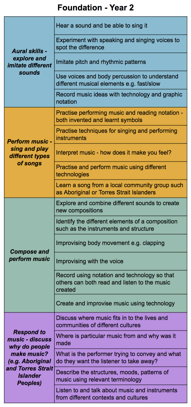 Australia Primary Music Curriculum - Foundation to Year 2