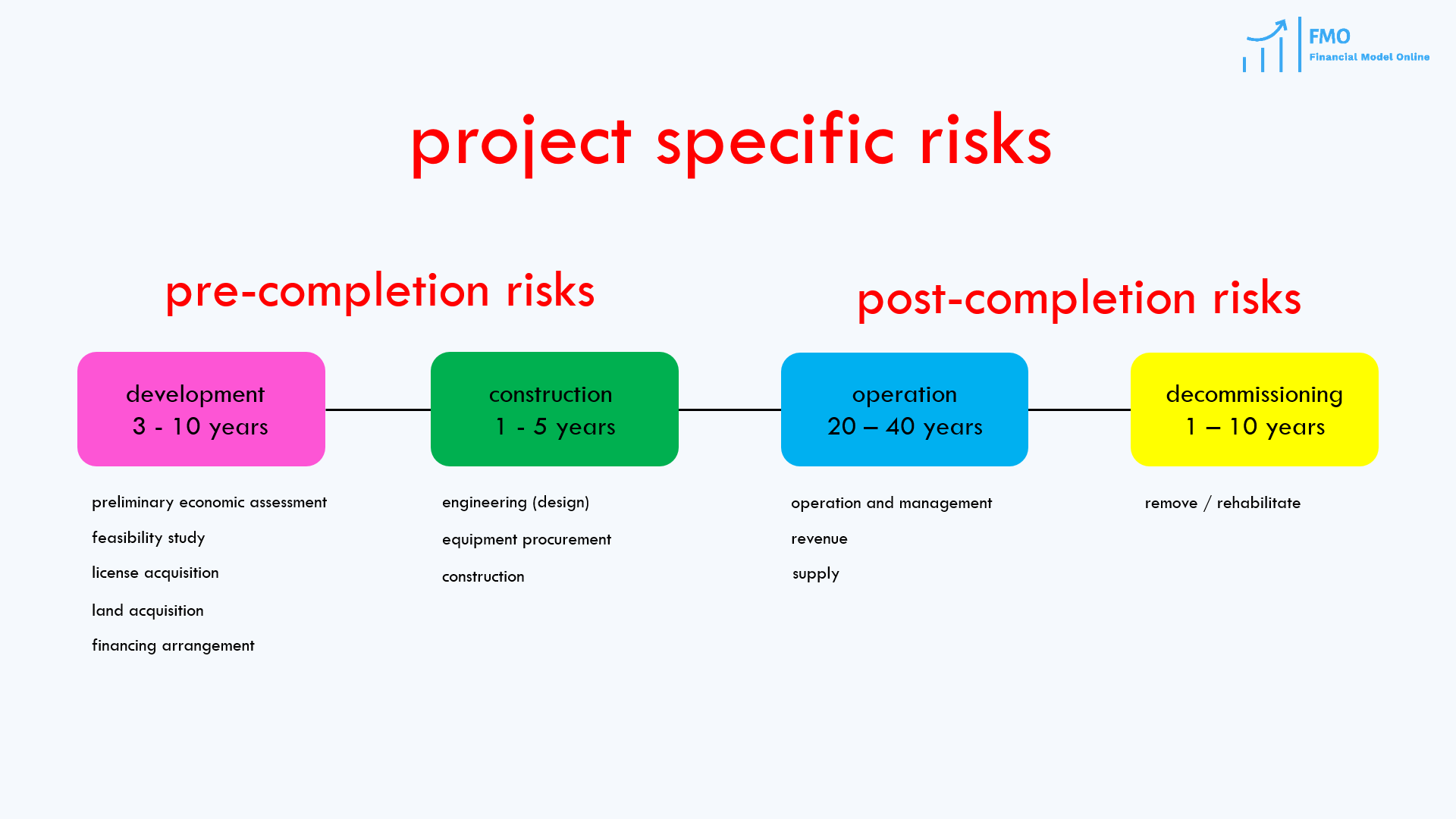Risks in Project Finance