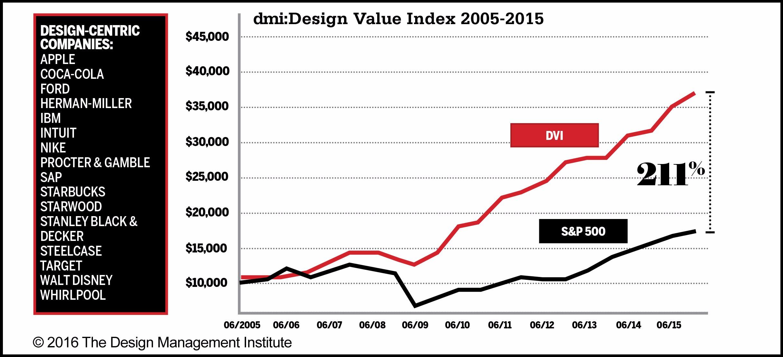 2015 dmi:Design Value Index