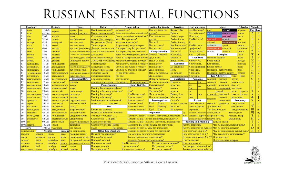 Russian Essentials | Linguisticator