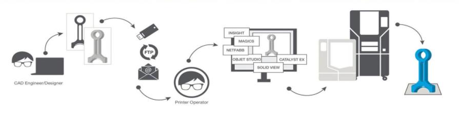 Proceso de impresión en 3D
