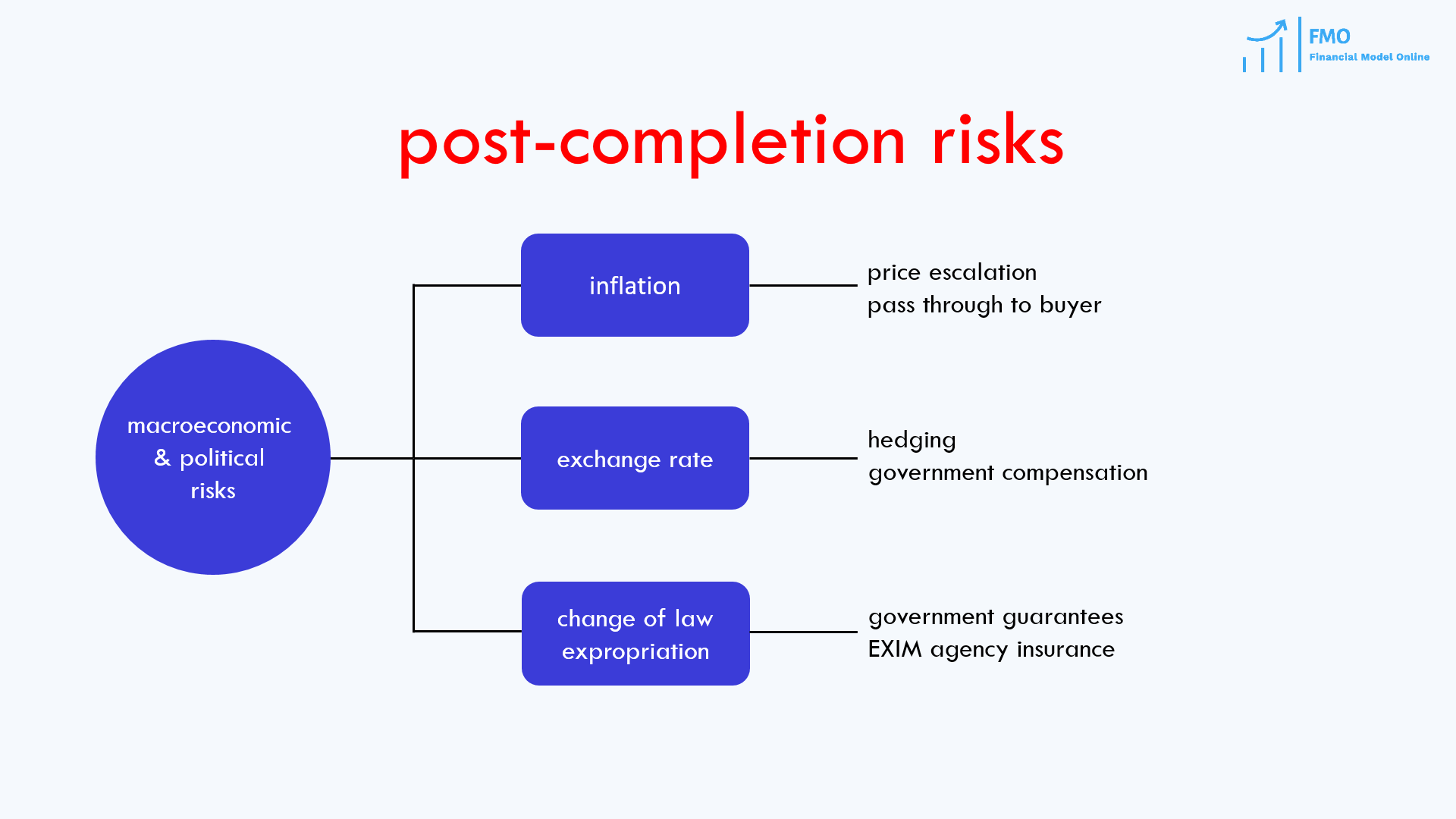 macroeconomic and political risks in project finance