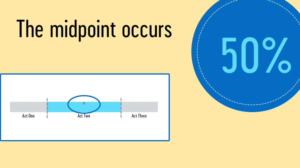 Midpoint equals 50%