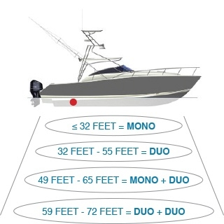 Sonihull sizing chart