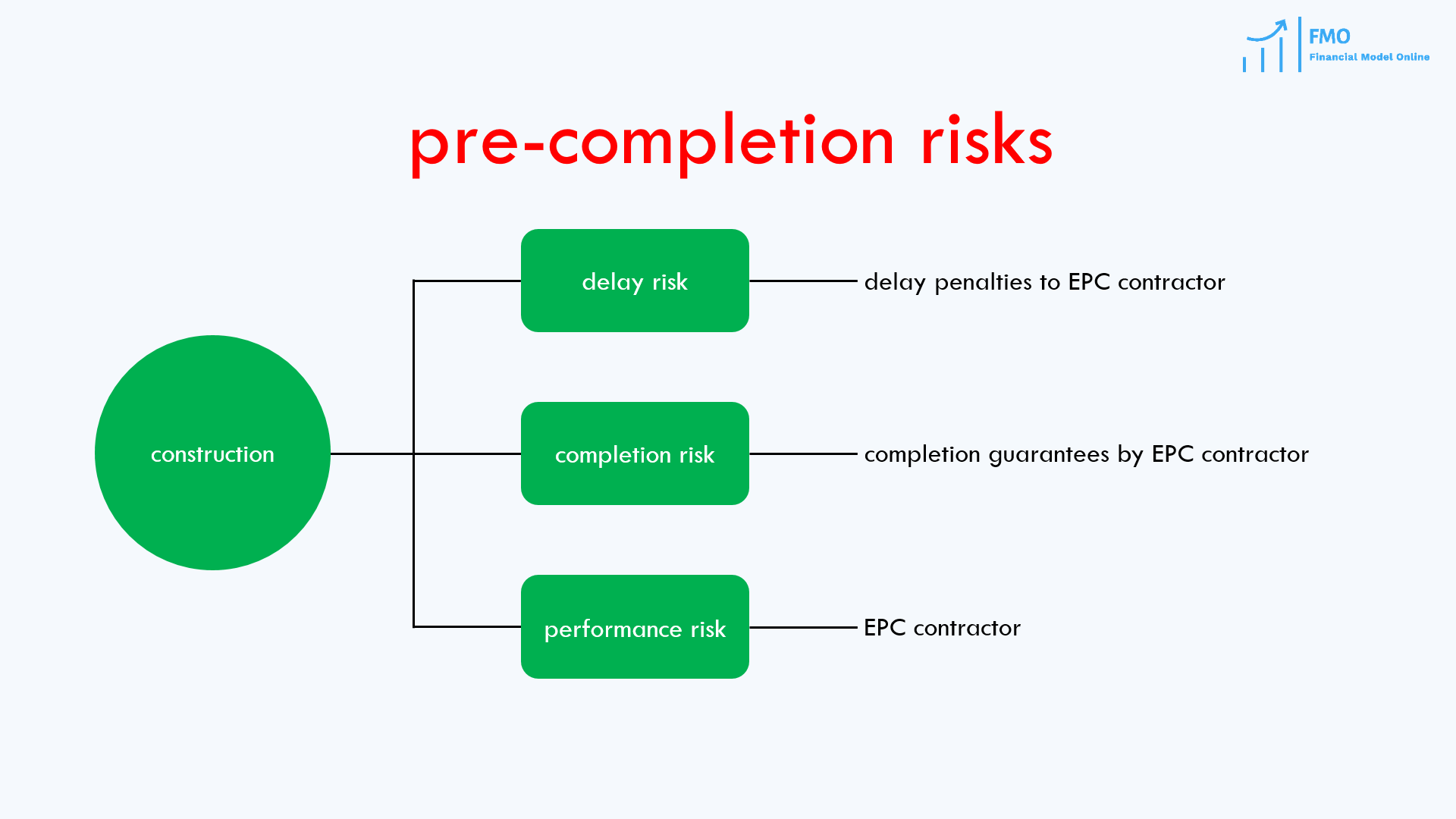 construction risk in project finance