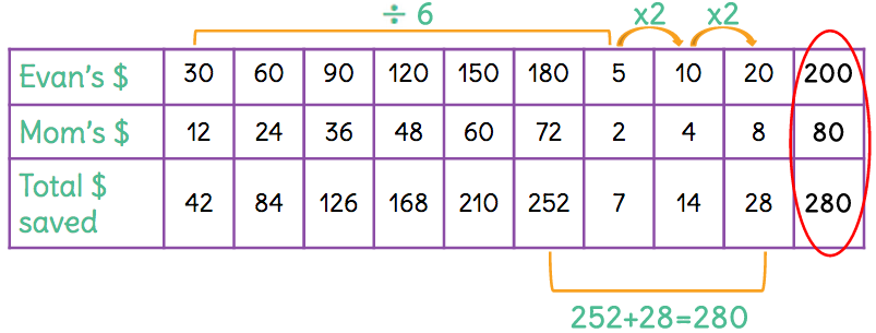 How to solve a ratio problem
