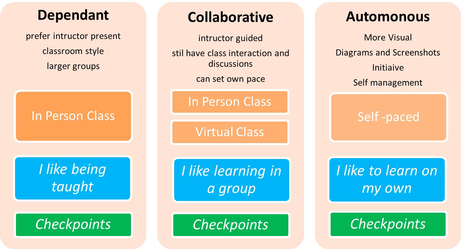 Learning levels image