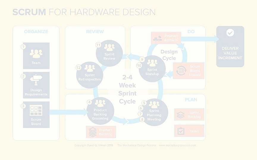 The twelve steps of Scrum for hardware and systems