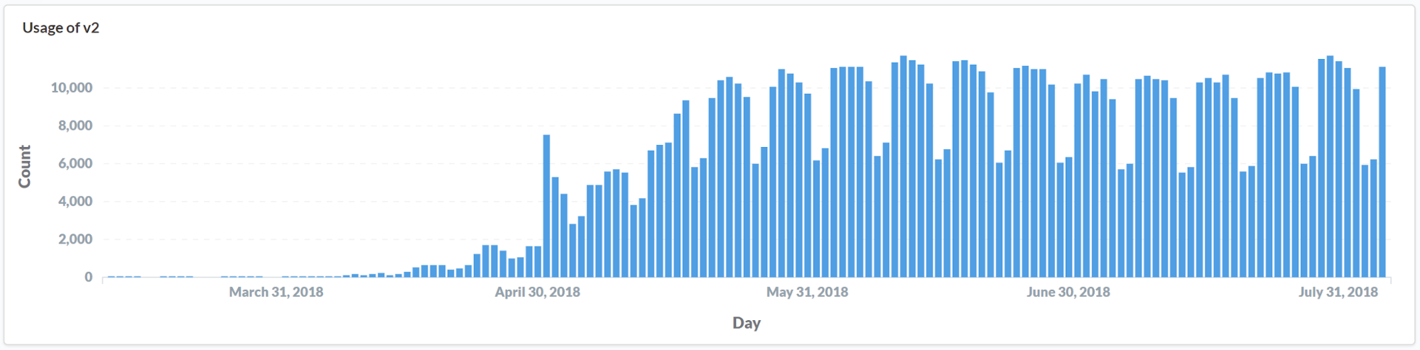 Image showing growth in use of Overleaf v2