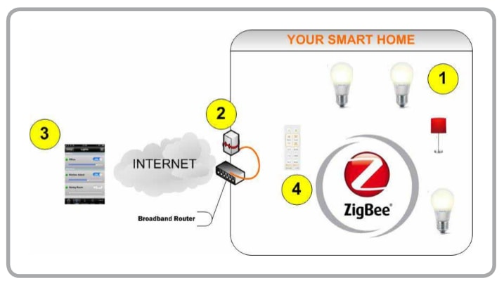 Types of Smart Bulb Systems