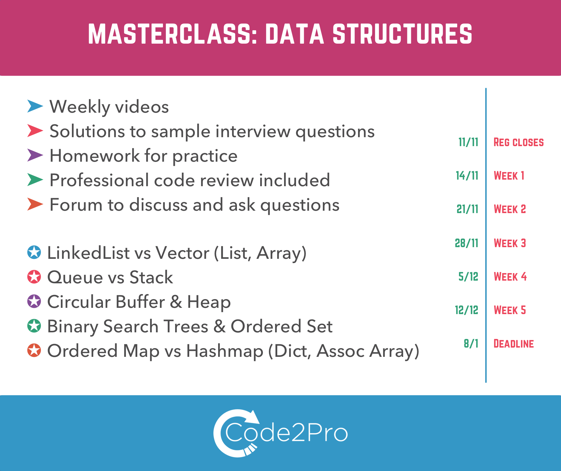 data structures masterclass real life applications amp case 1 university courses on data structures algorithms are strong on theory part but often lack pragmatism and practical aspects of data structures