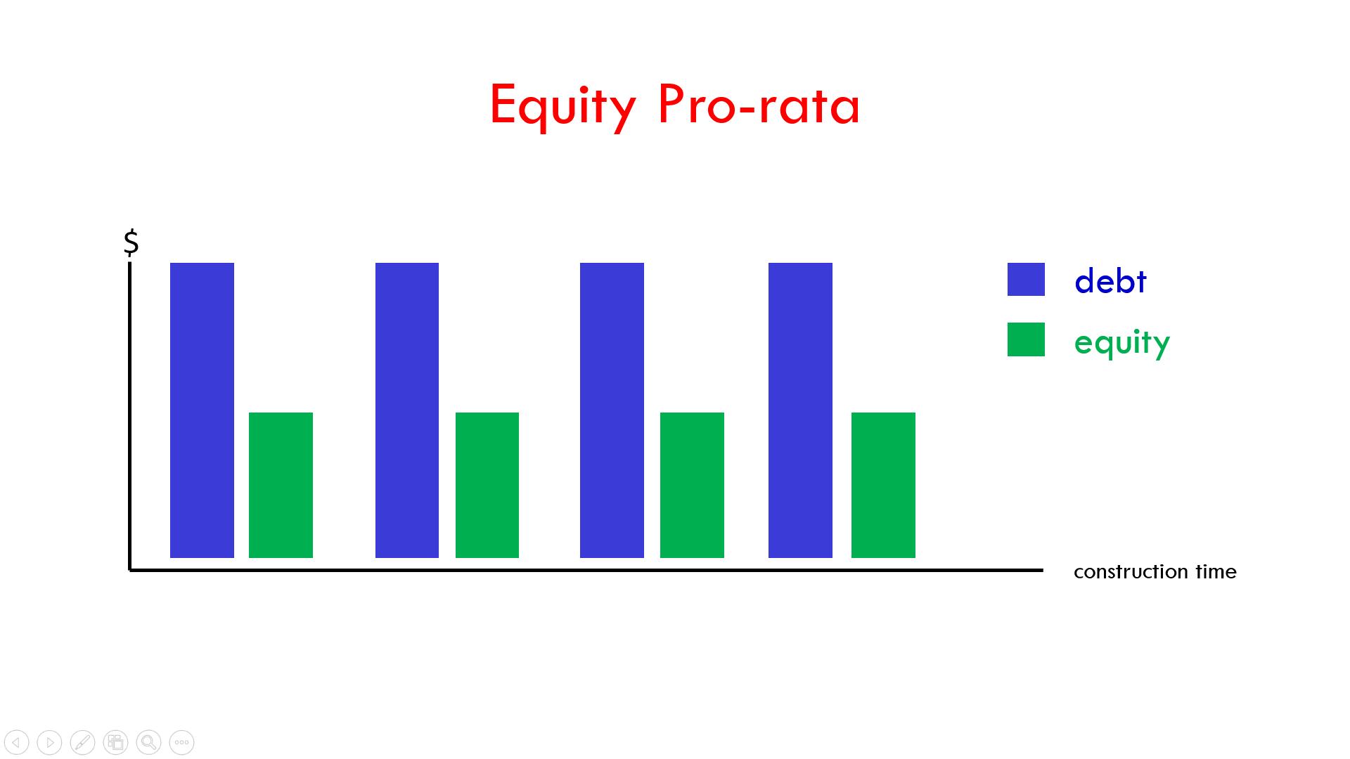 Pro-Rata Equity Financing Drawdown