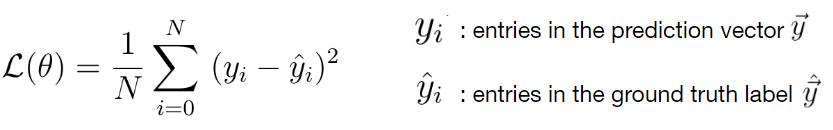 Mean Squared Error Loss