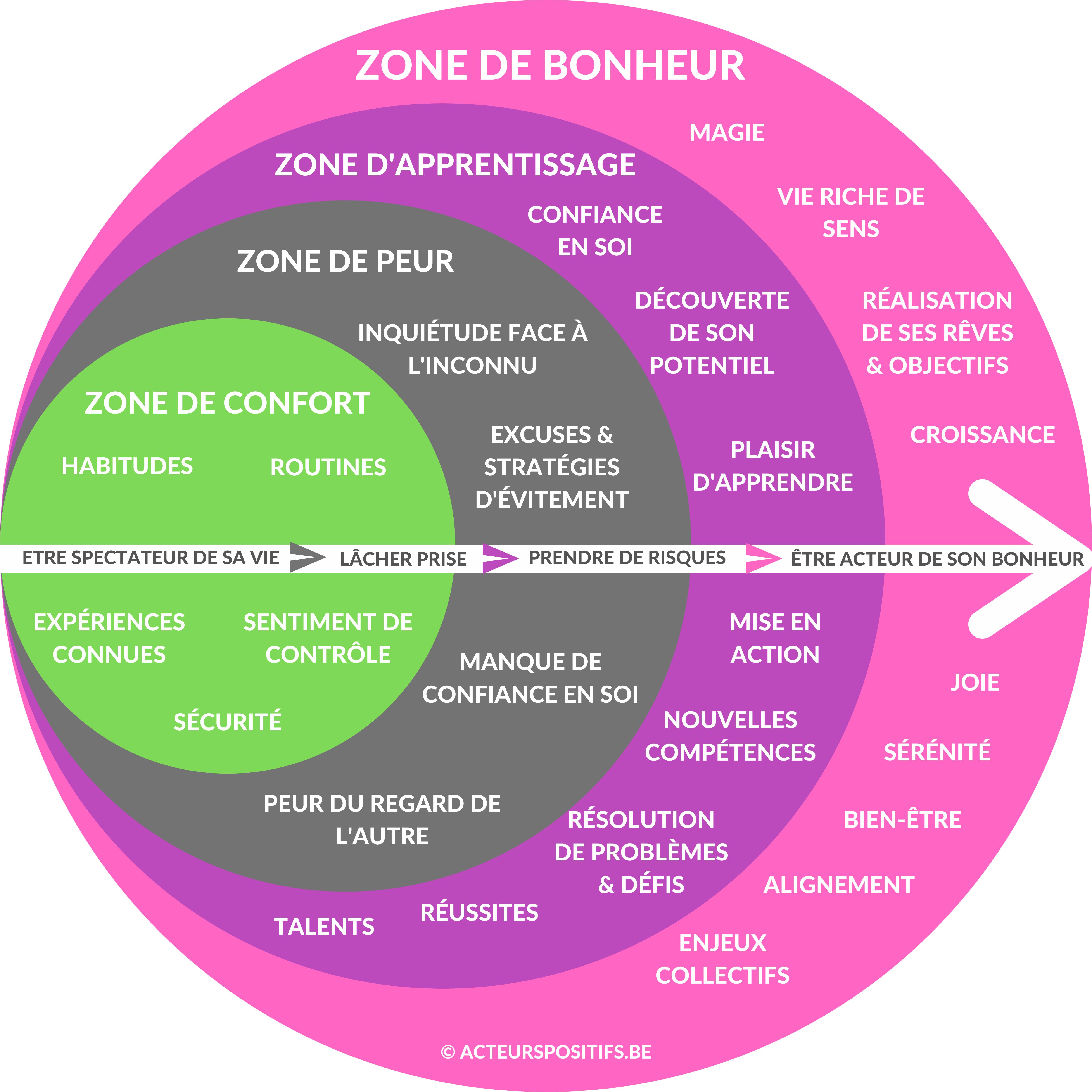 De la zone de confort à la zone de bonheur