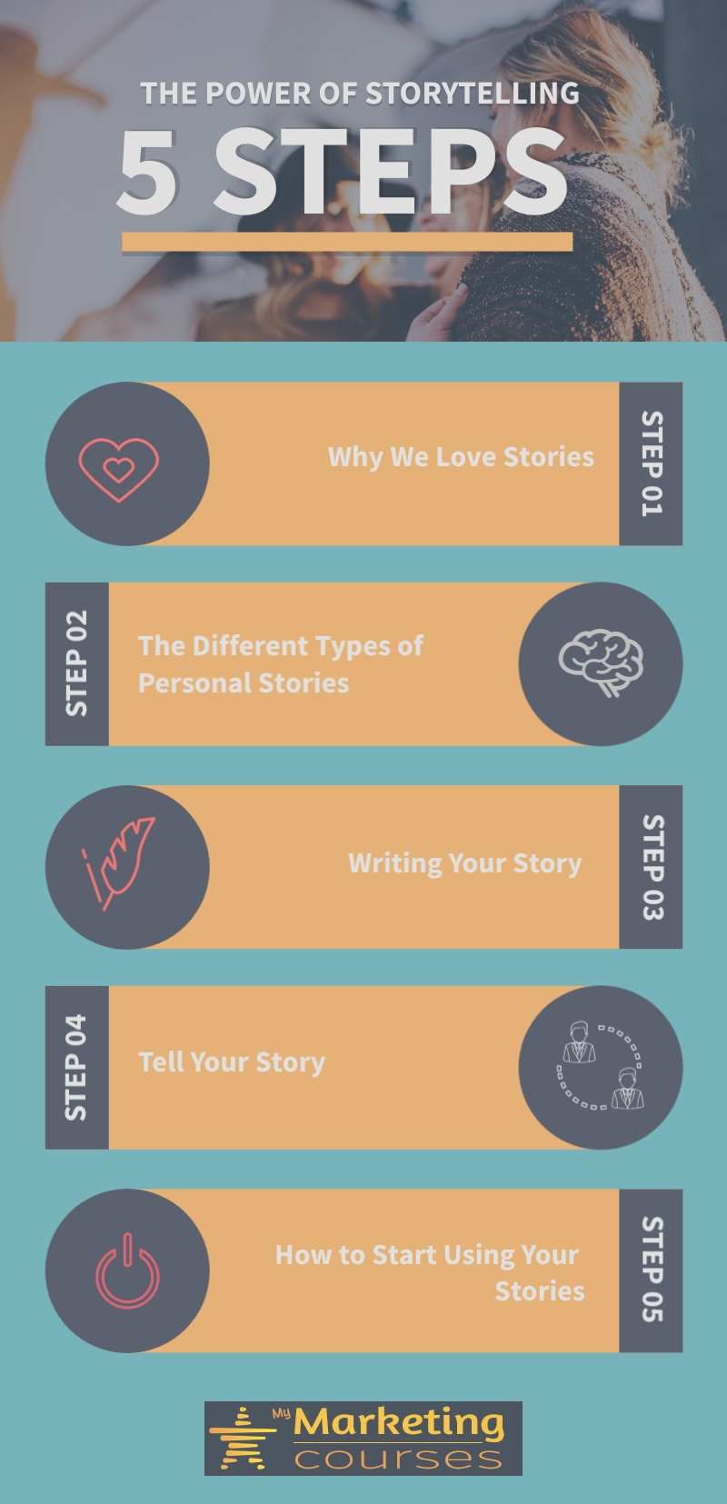 5 Modules in the Personal Storytelling Course
