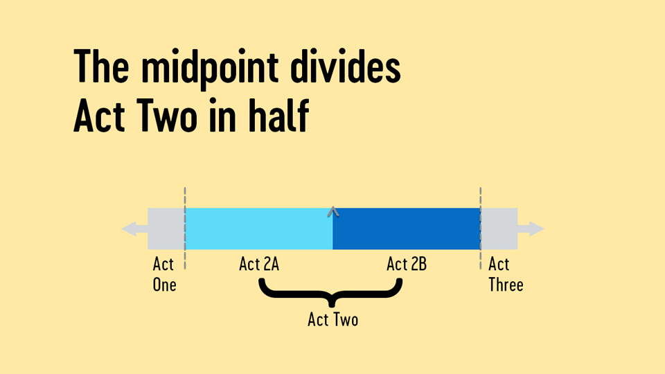 Act Two = Act 2A + Act 2B