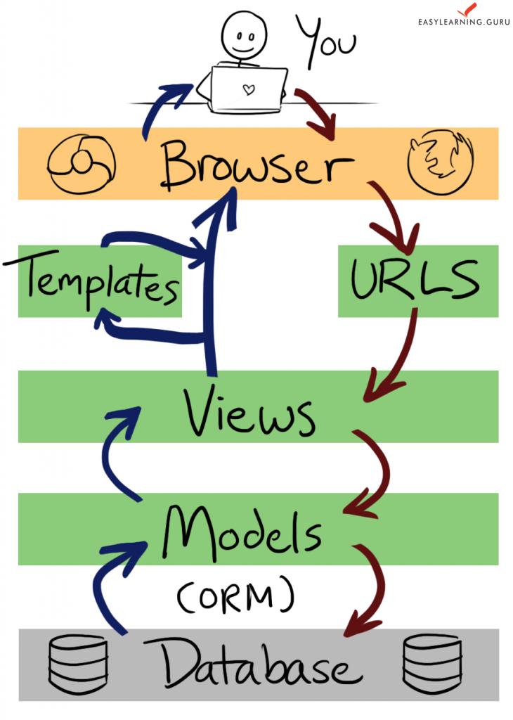 Simple Django Web Application Tutorial Codementor