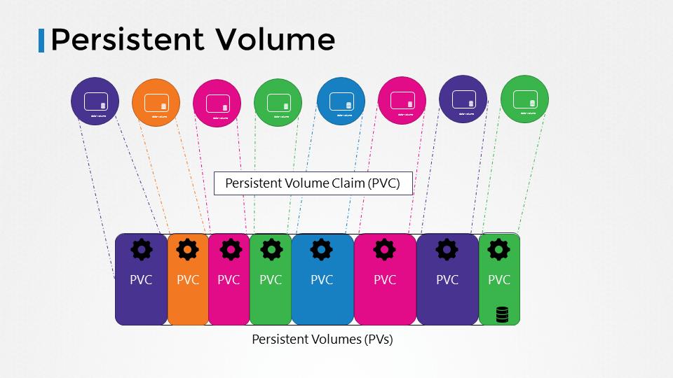kubernetes persistent volume