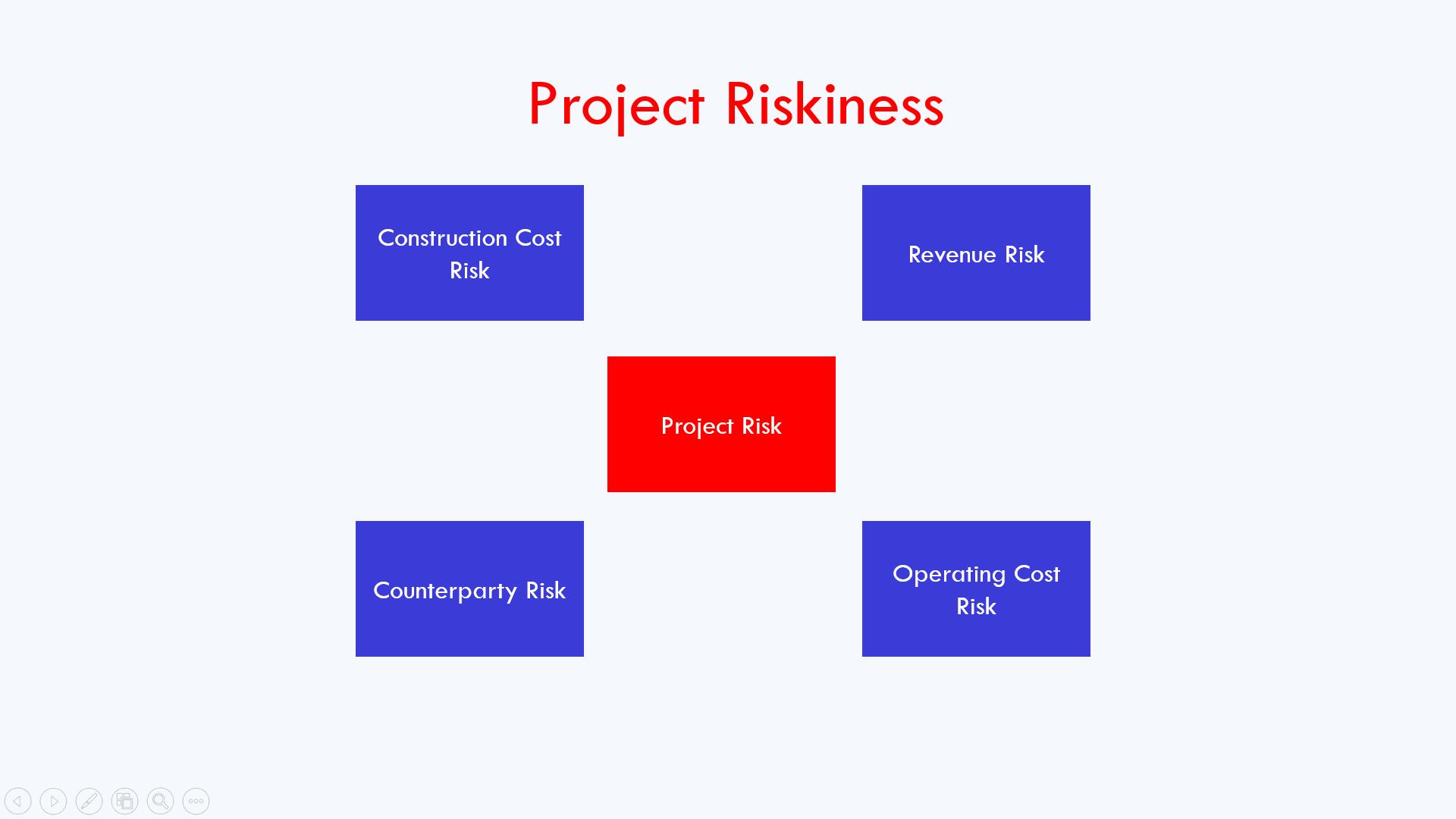 project finance risks