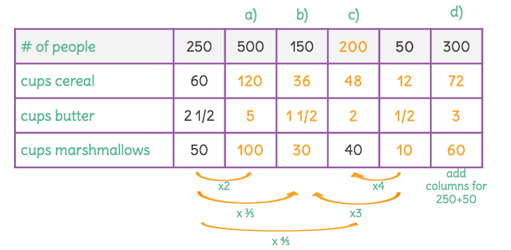 how to find ratio with one number