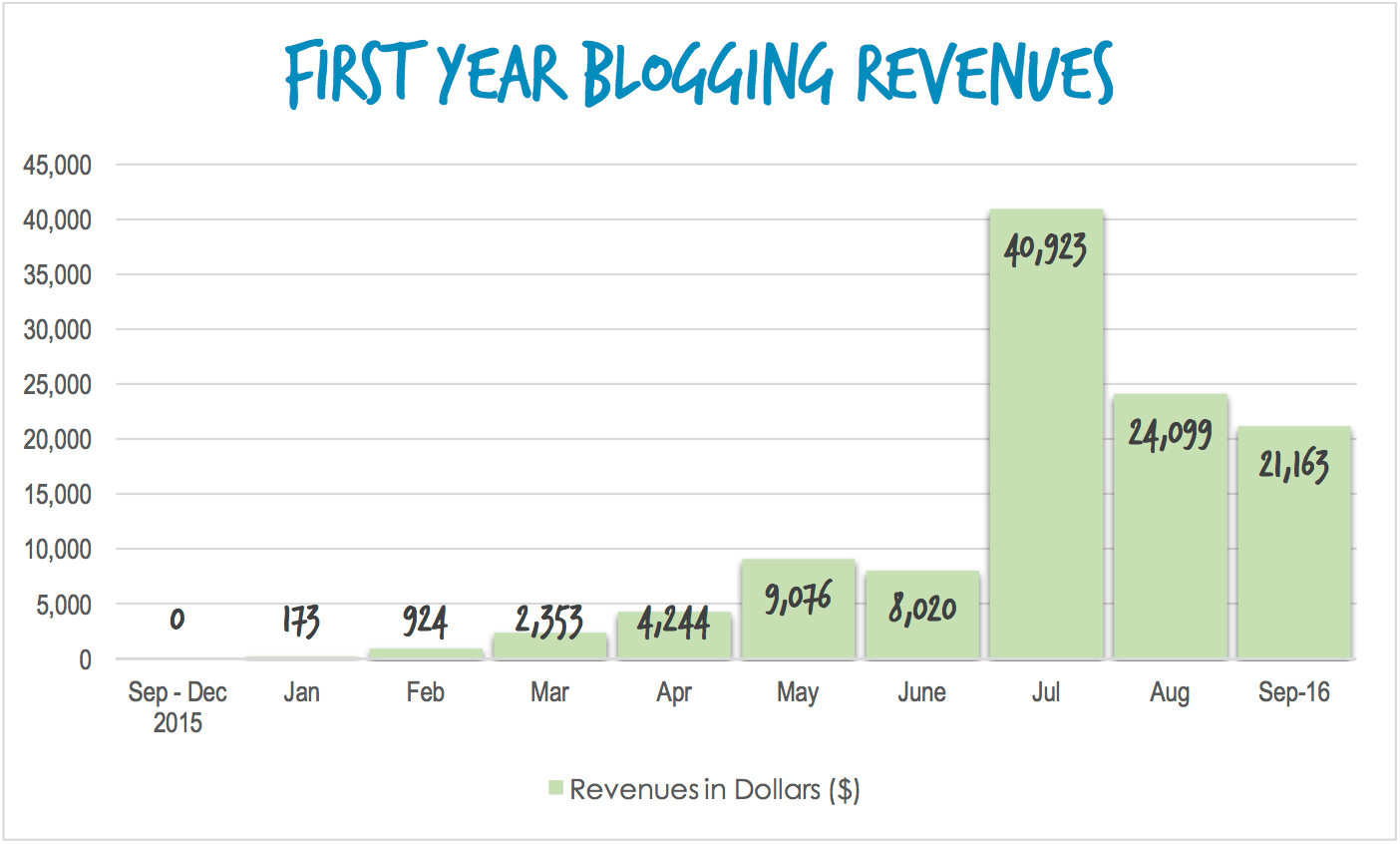 first income blogging