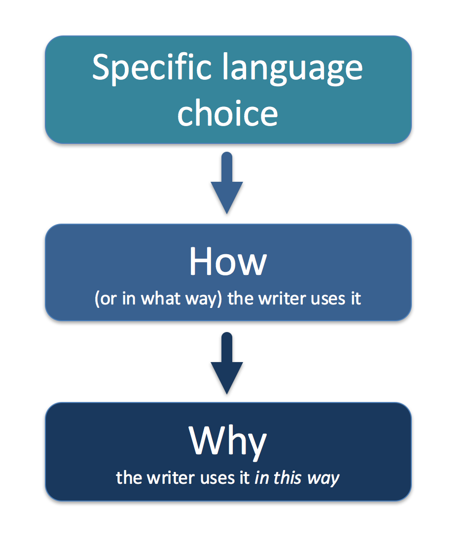 Litlearn step by step guide to ib english literature analysis because everything that im teaching you now is the proven blueprint for ib english analysis i used it to score high marks in ib english literature malvernweather Image collections