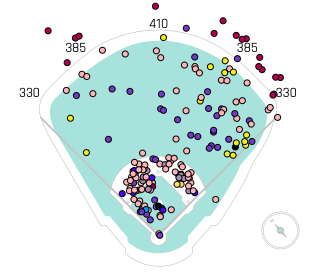 Javier Baez FB Spray Chart